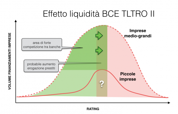 effetto-TLTRO-II-610x392.png